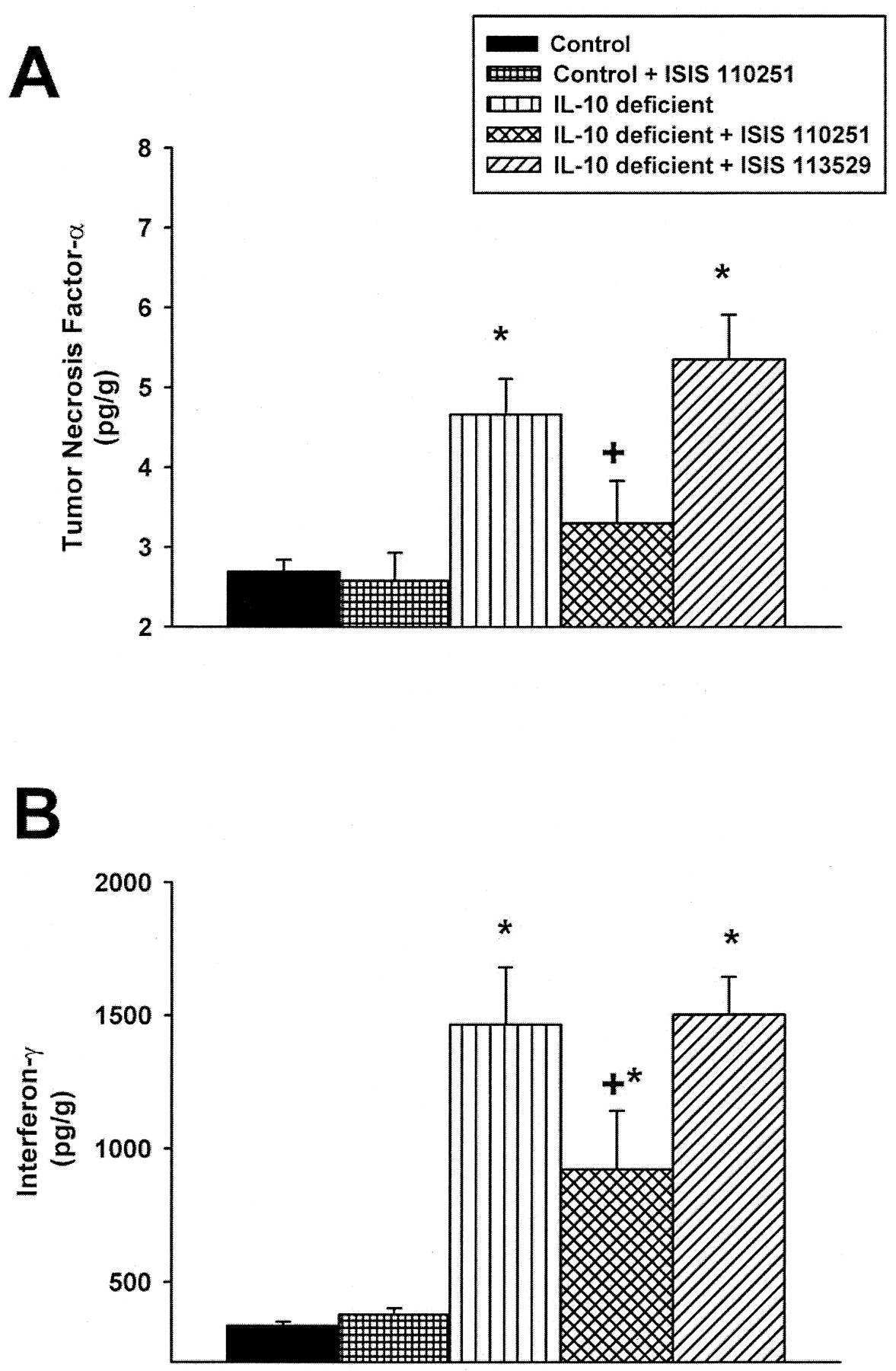 Antisense Oligonucleotides To Polyadp Ribose Polymerase 2 American Standard Heritage 10 Heat Pump Wiring Diagram Download Figure