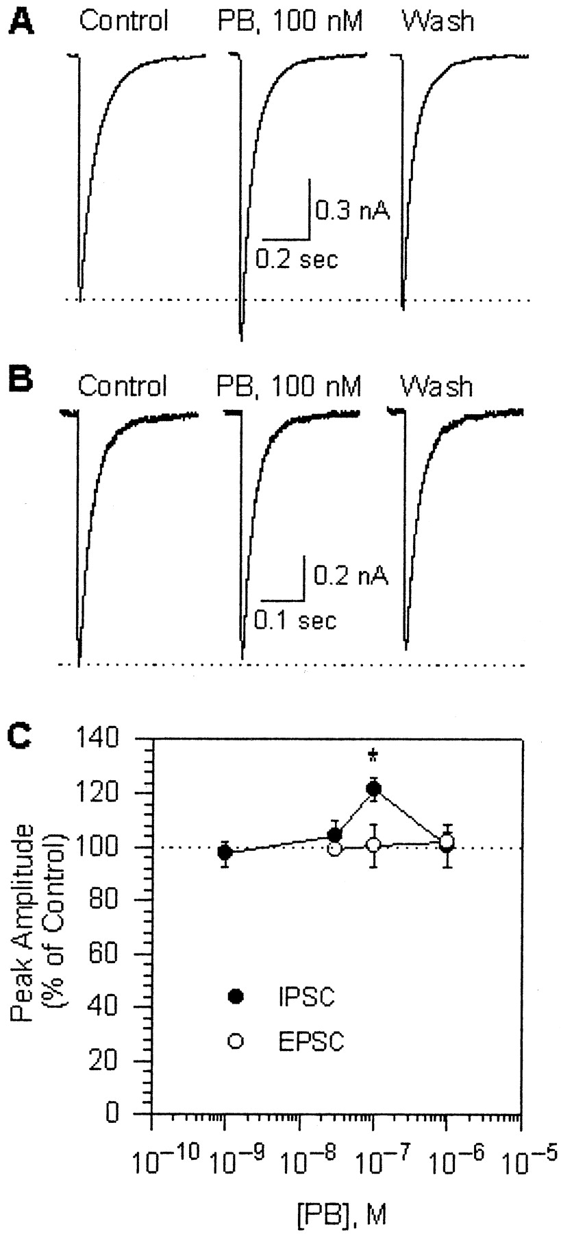 Low Concentrations Of Pyridostigmine Prevent Soman Induced Pb30 Wiring Diagram Download Figure