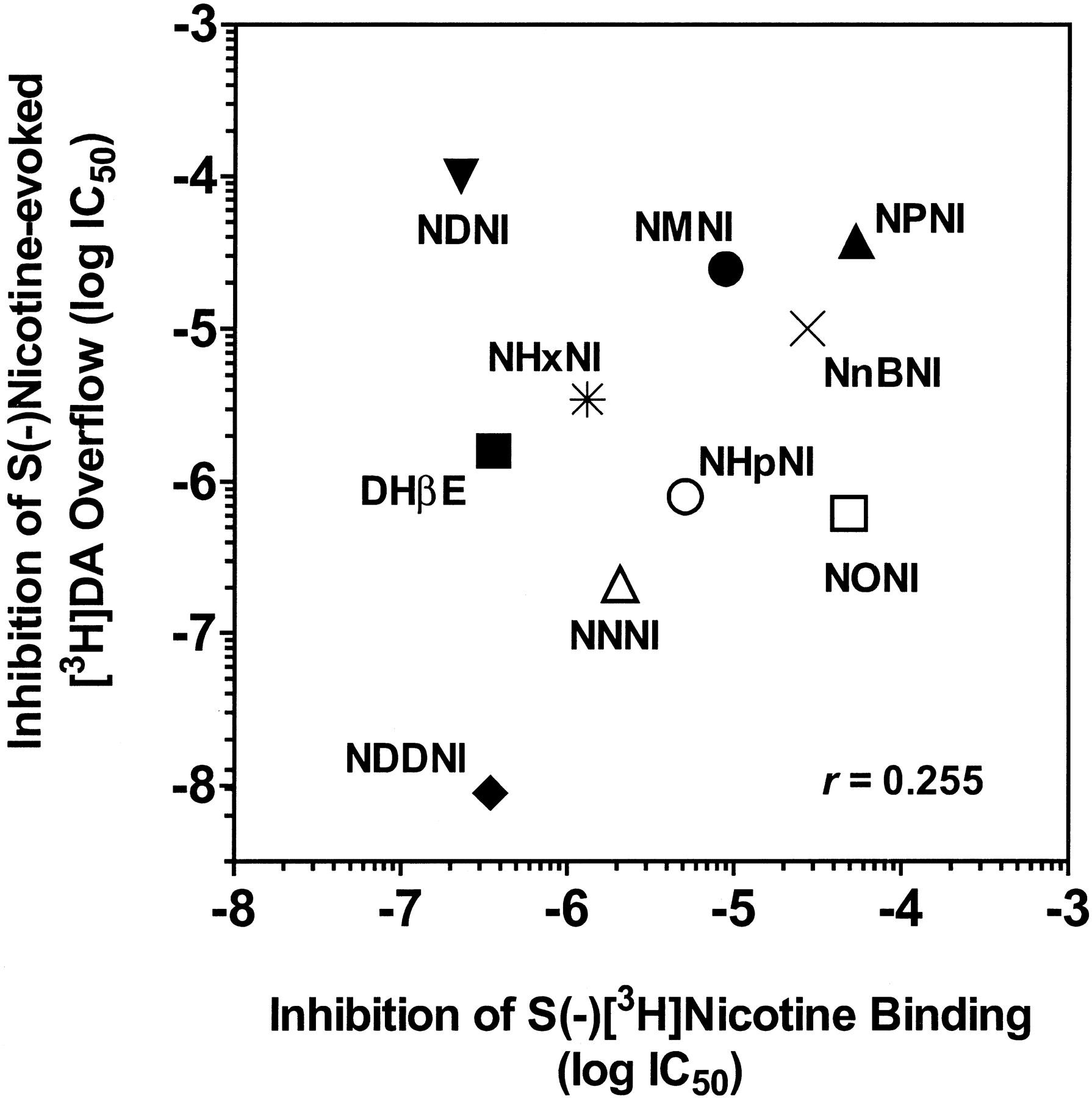 N-n-Alkylnicotinium Analogs, a Novel Class of Nicotinic Receptor