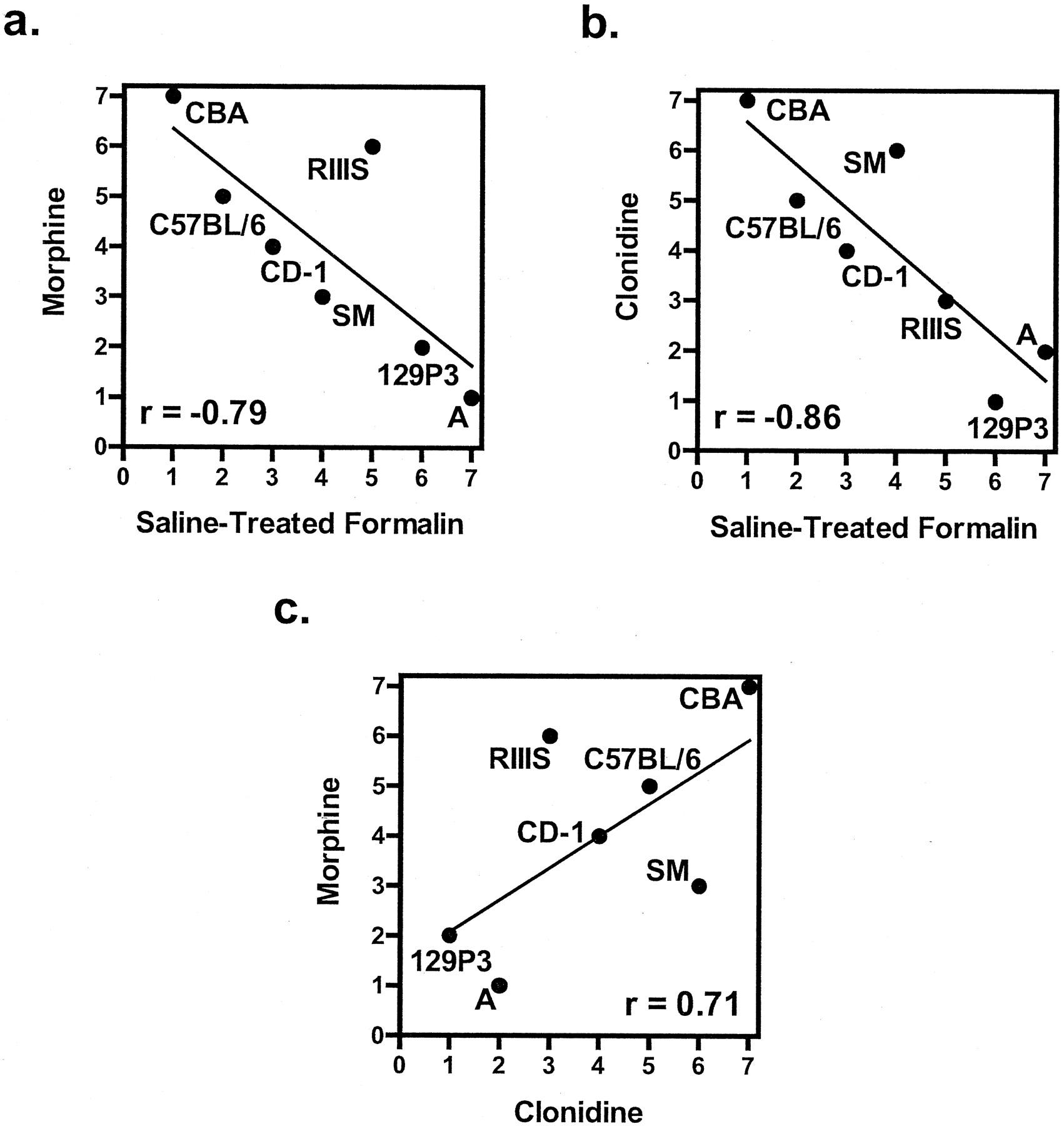 The Heritability of Antinociception: Common Pharmacogenetic