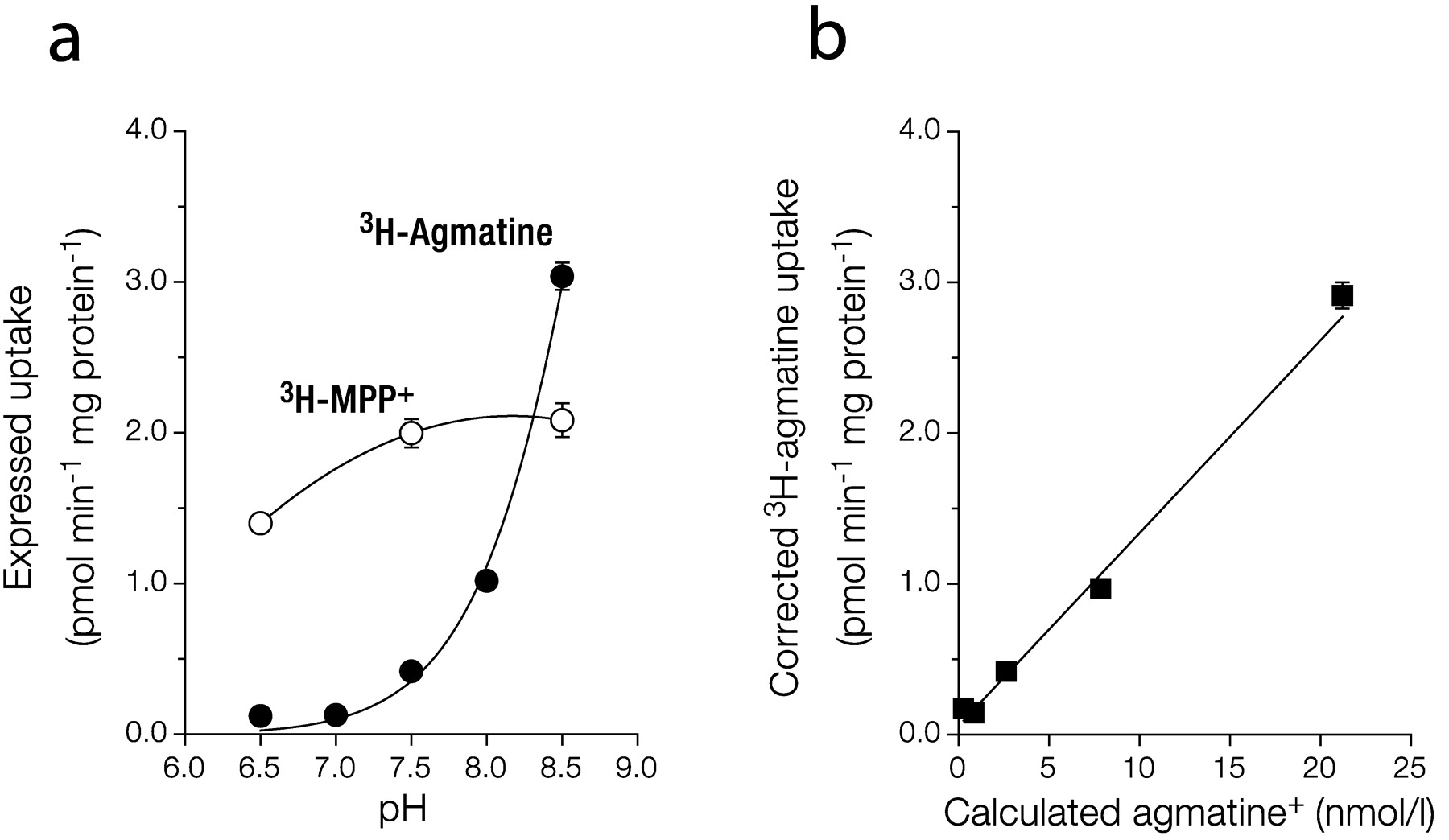 Agmatine Is Efficiently Transported by Non-Neuronal Monoamine