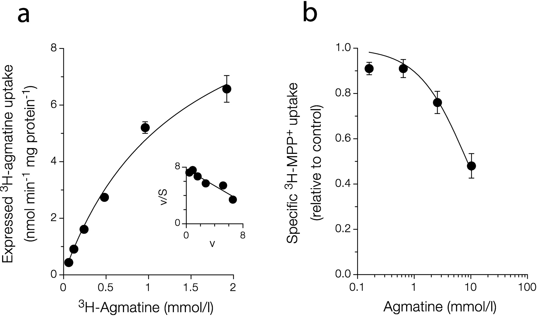 Agmatine Is Efficiently Transported by Non-Neuronal