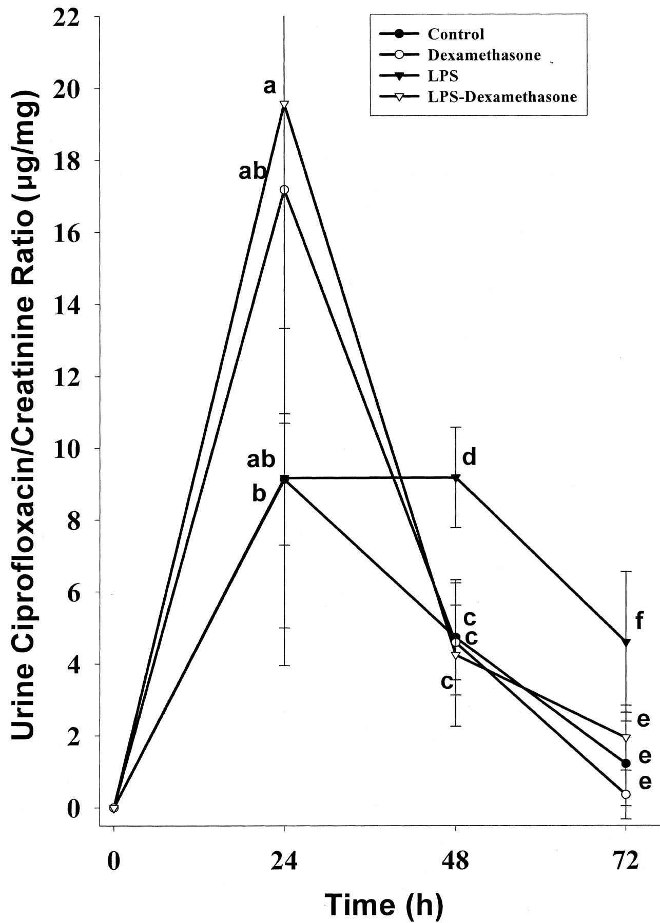 Difference between enrofloxacin ciprofloxacin