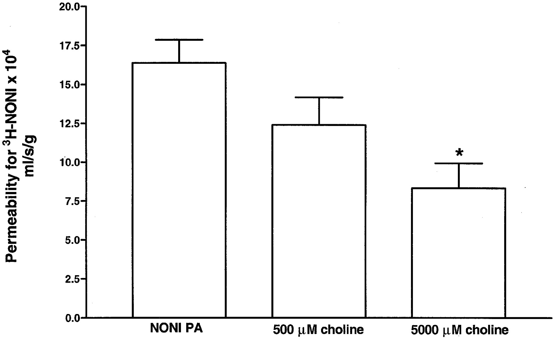 Active transport of high affinity choline and nicotine analogs download figure pooptronica