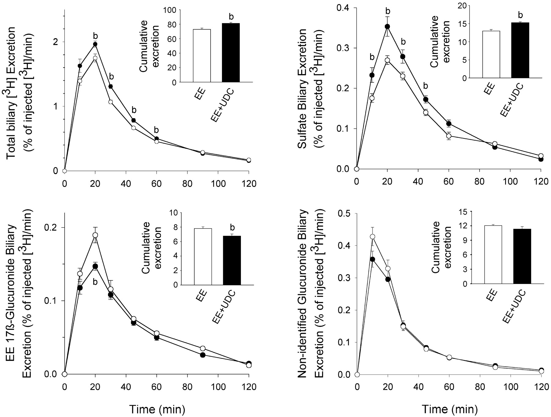 Ursodeoxycholate reduces ethinylestradiol glucuronidation in the download figure biocorpaavc Gallery