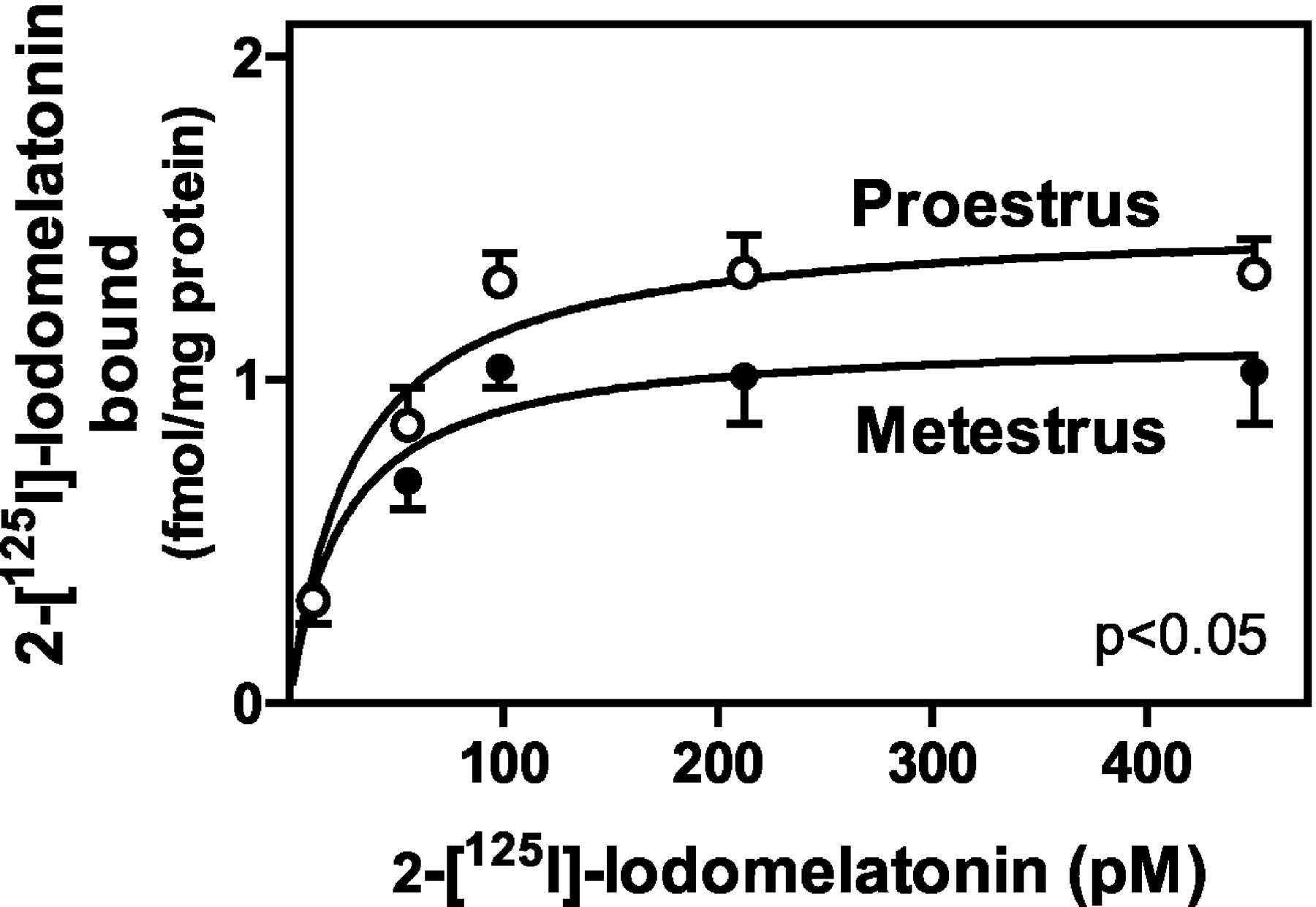 Functional Melatonin Receptors in Rat Ovaries at Various Stages of ...