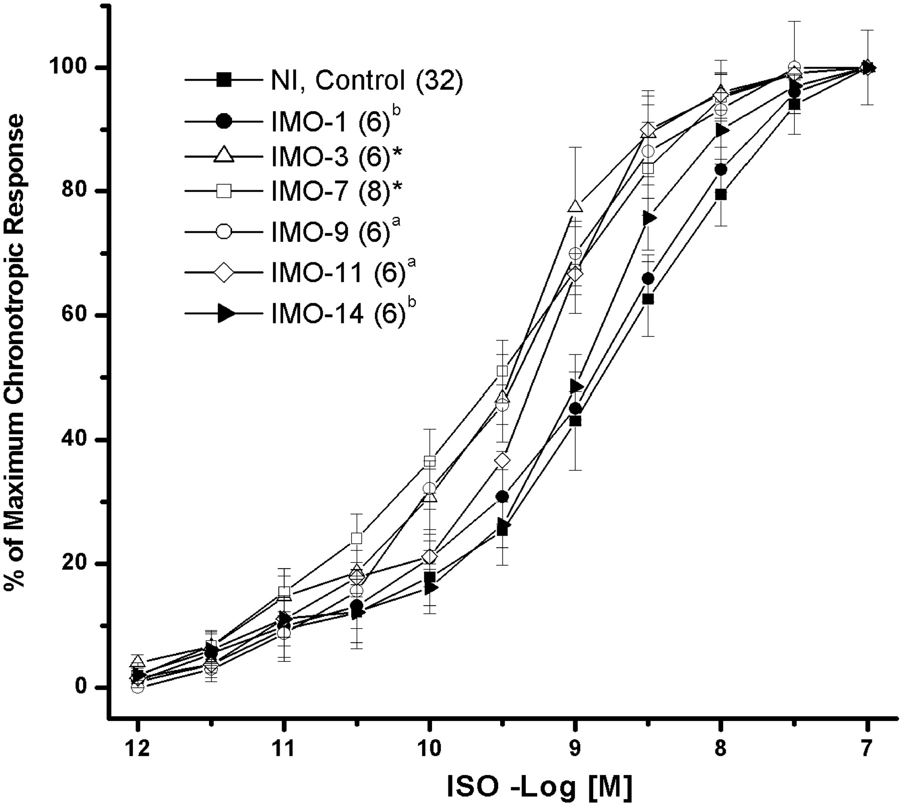 Temporal Effects of Stress by Immobilization and Sensitivity of the