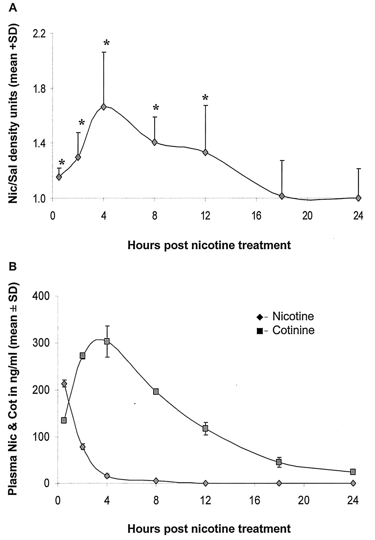 Rat Hepatic CYP2E1 Is Induced by Very Low Nicotine Doses: An