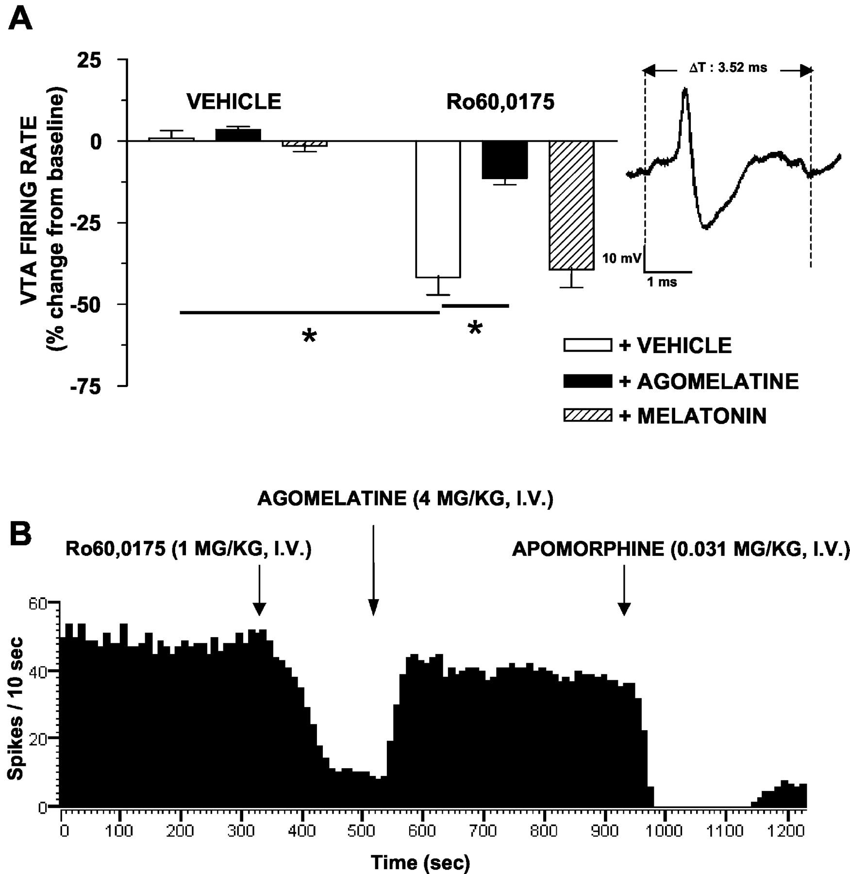 The Novel Melatonin Agonist Agomelatine S20098 Is An Antagonist At Pure Apnea Level 1 Course Download Figure