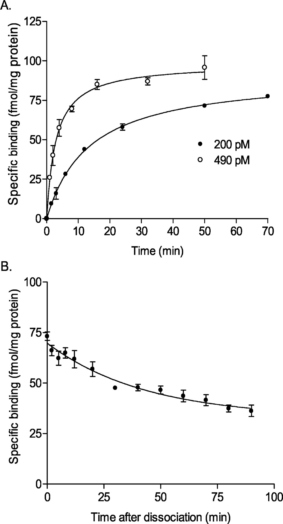 Comparison of [Dmt1]DALDA and DAMGO in Binding and G