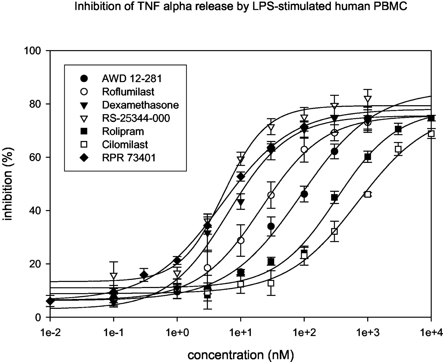 Anti Inflammatory Potential Of The Selective Phosphodiesterase 4 Test Human Reaction Time With 555 Ic Download Figure