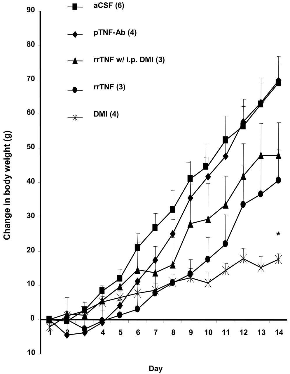 brain derived tumor necrosis factor and its involvement in Mg to Micrograms download figure