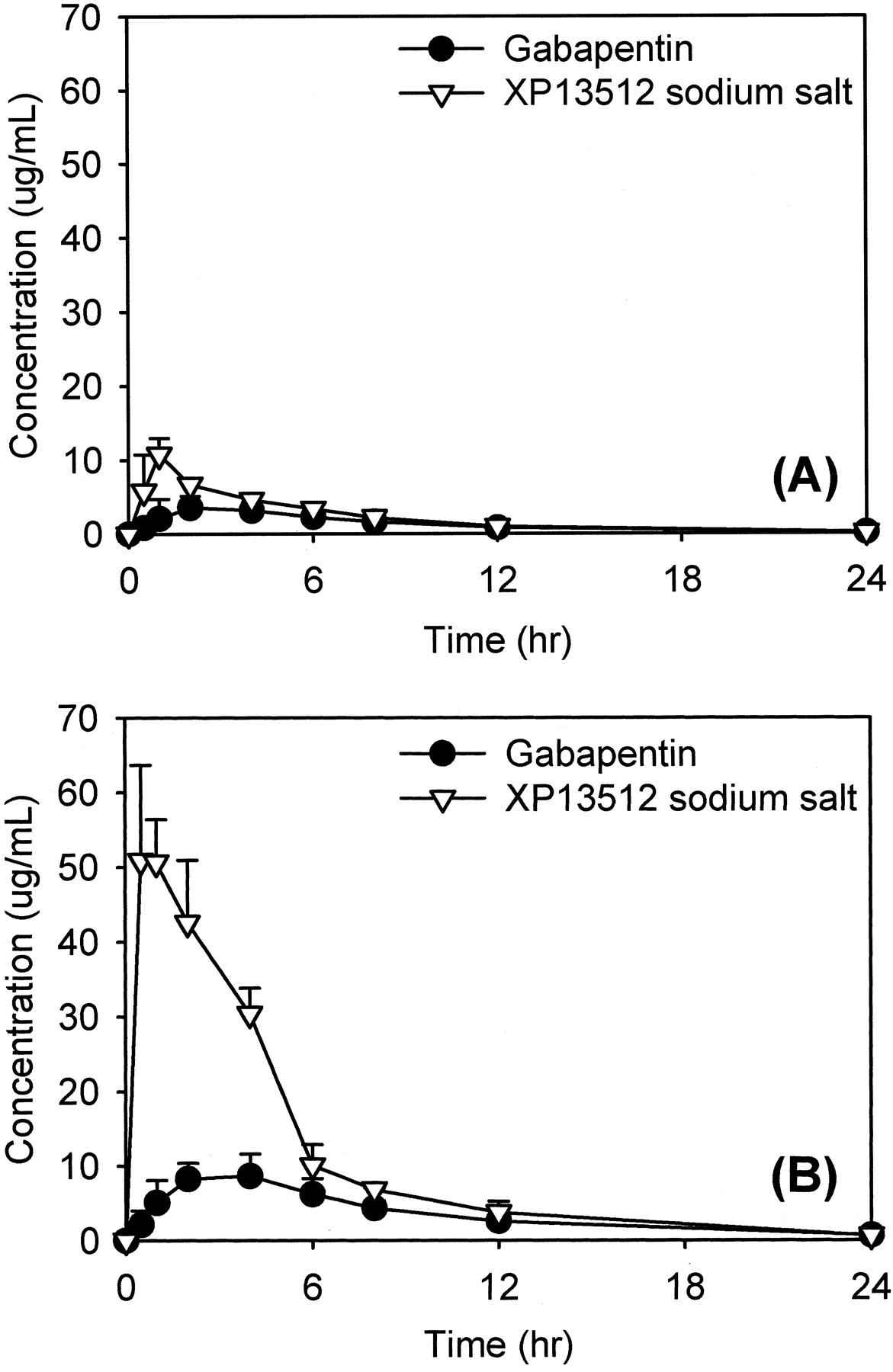 XP13512 [(±)-1-([(α-Isobutanoyloxyethoxy)carbonyl