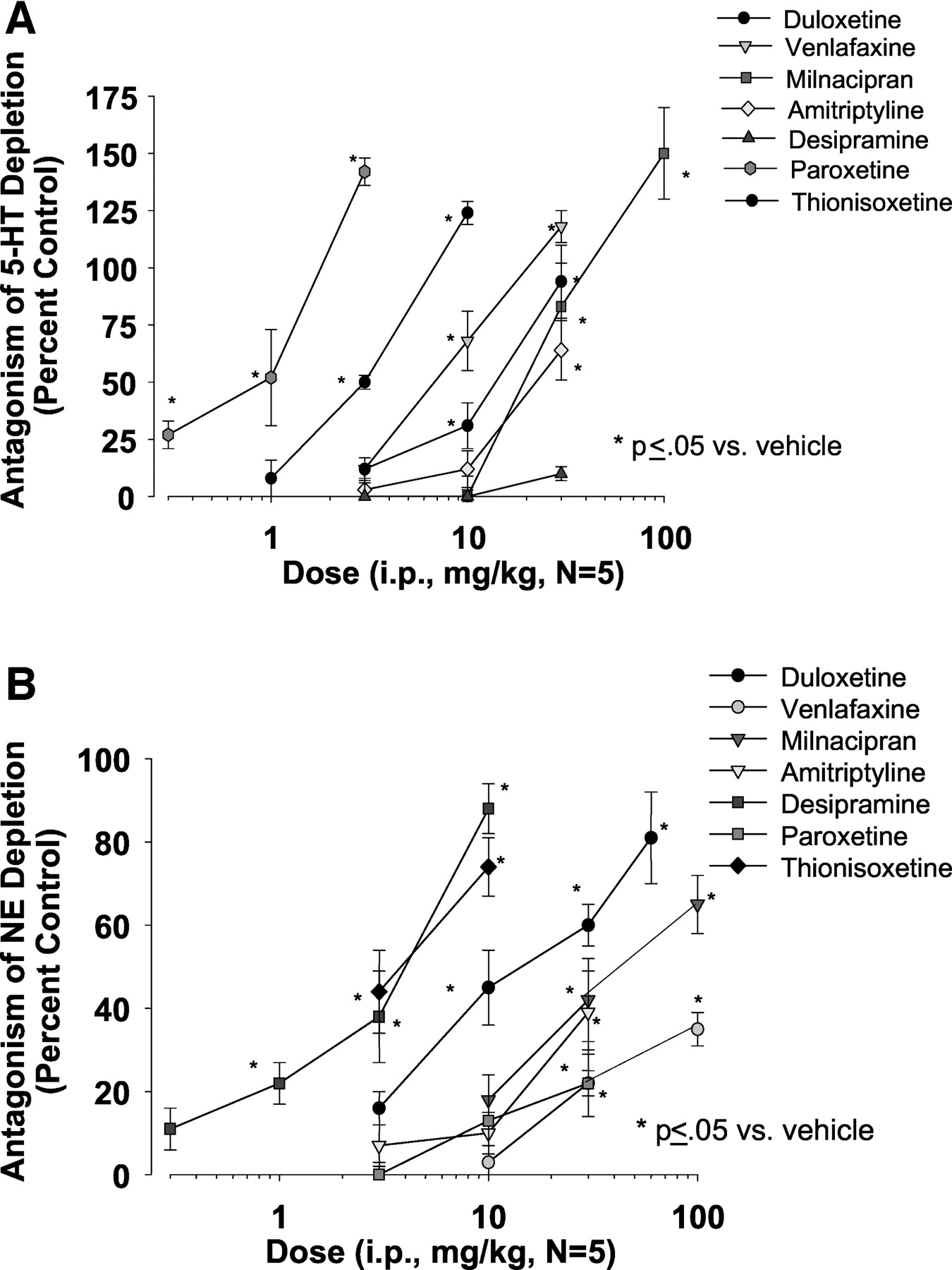 efficacy of duloxetine a potent and balanced serotonin Mg to Grams download figure