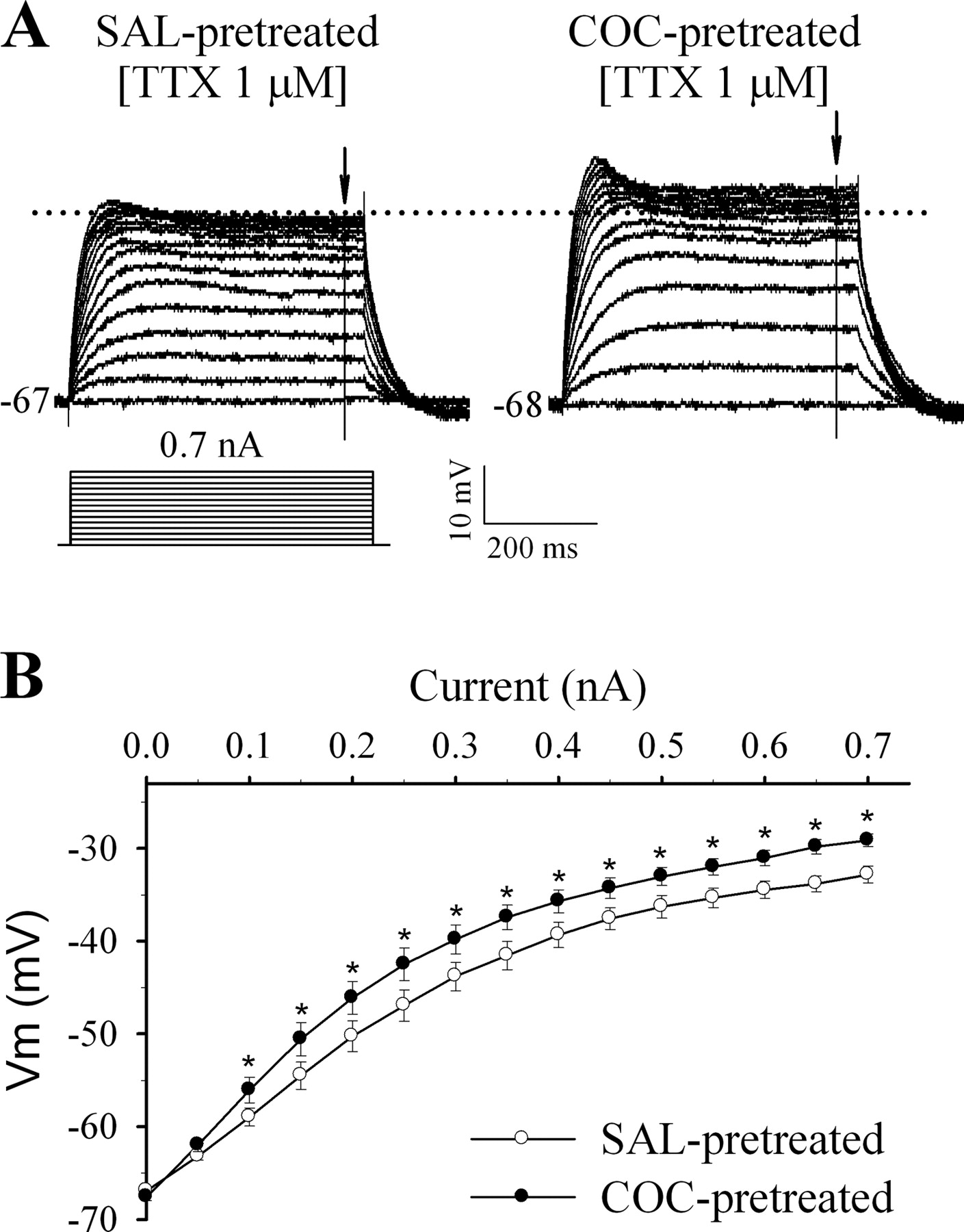 Repeated Cocaine Administration Increases Membrane Excitability Of Trace Voltagecurrent Curves On Your Pc Edn Download Figure Open In New Tab