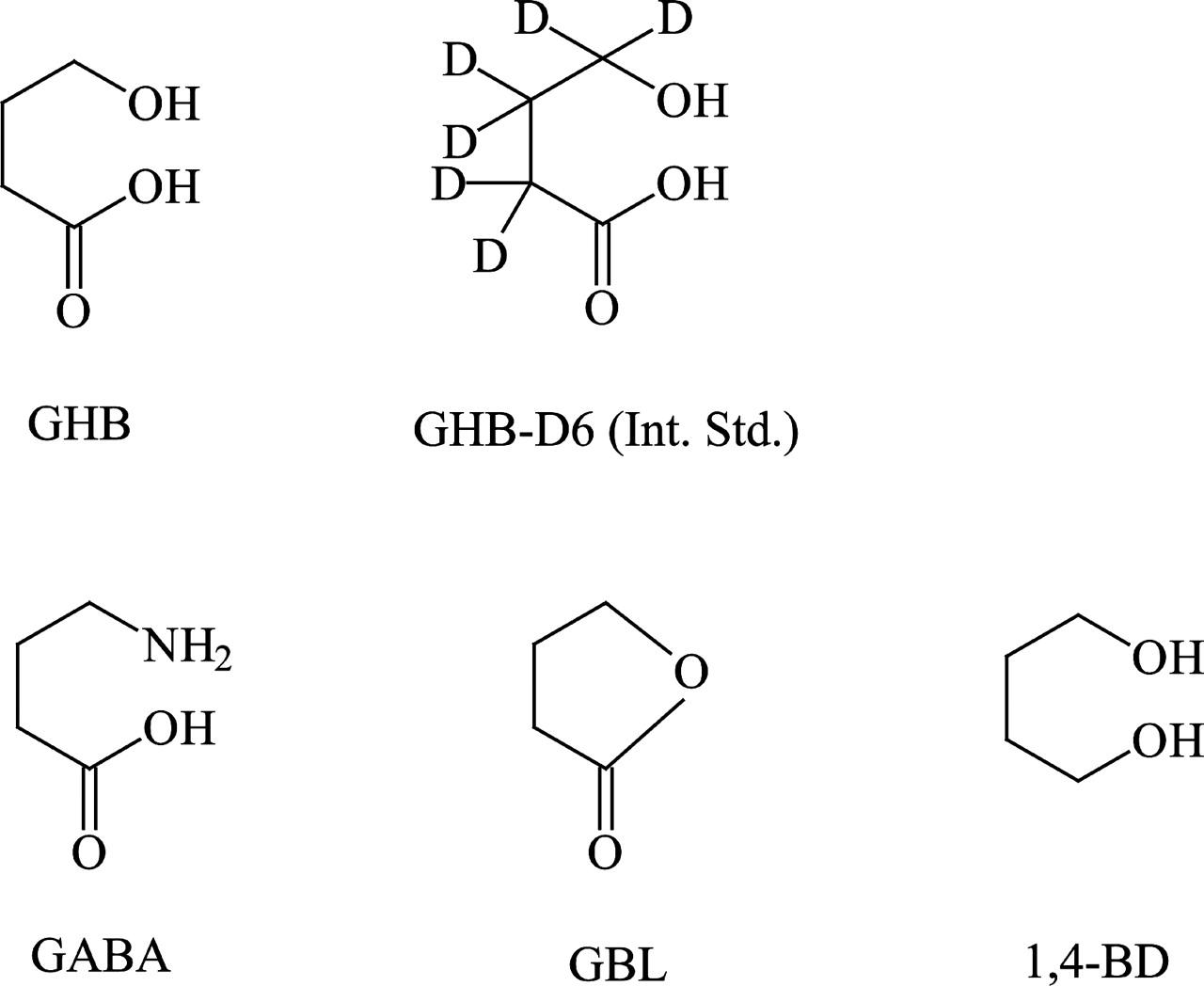 Renal Clearance of γ-Hydroxybutyric Acid in Rats: Increasing Renal ...