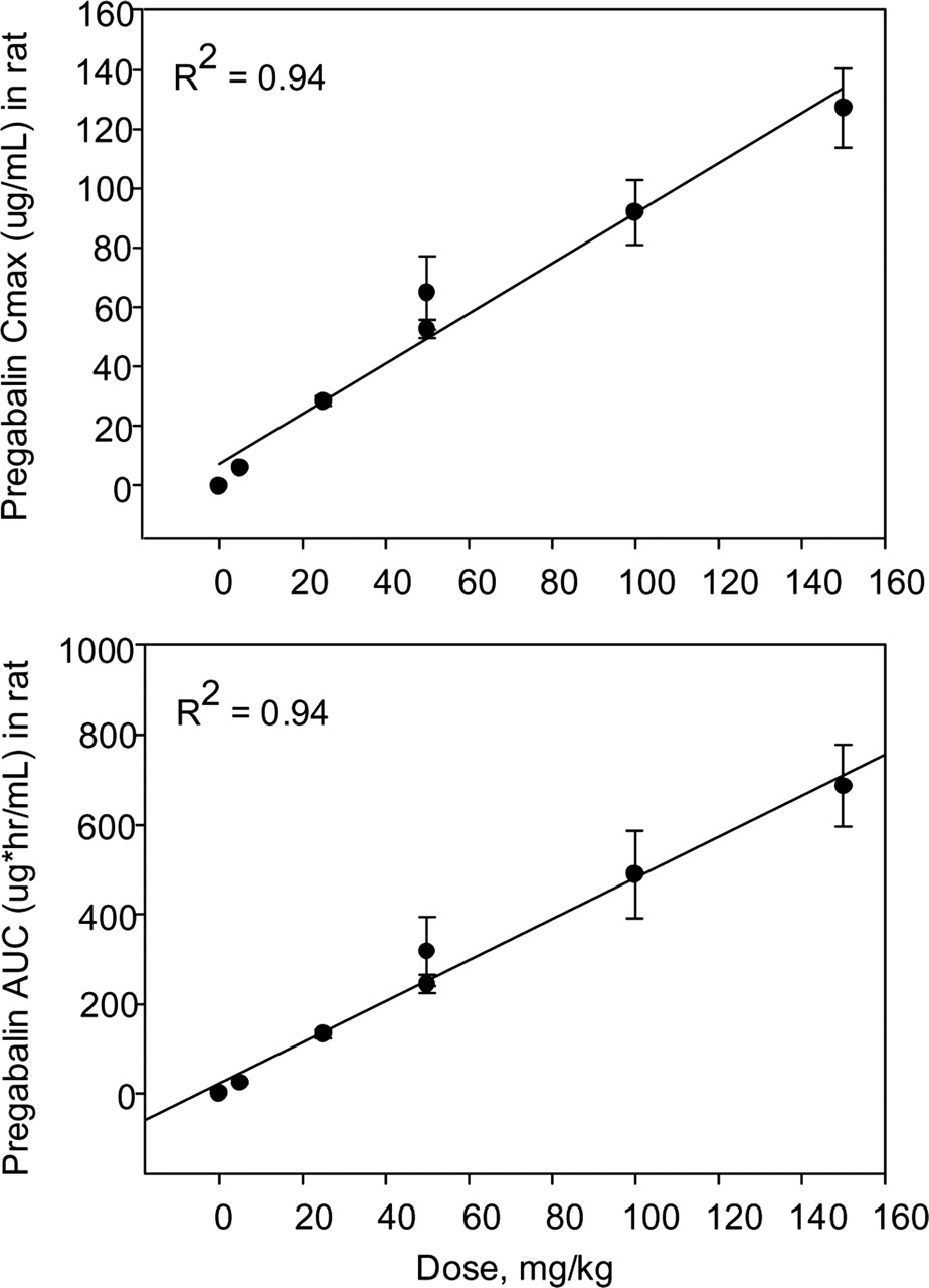 Mediation of Highly Concentrative Uptake of Pregabalin by L