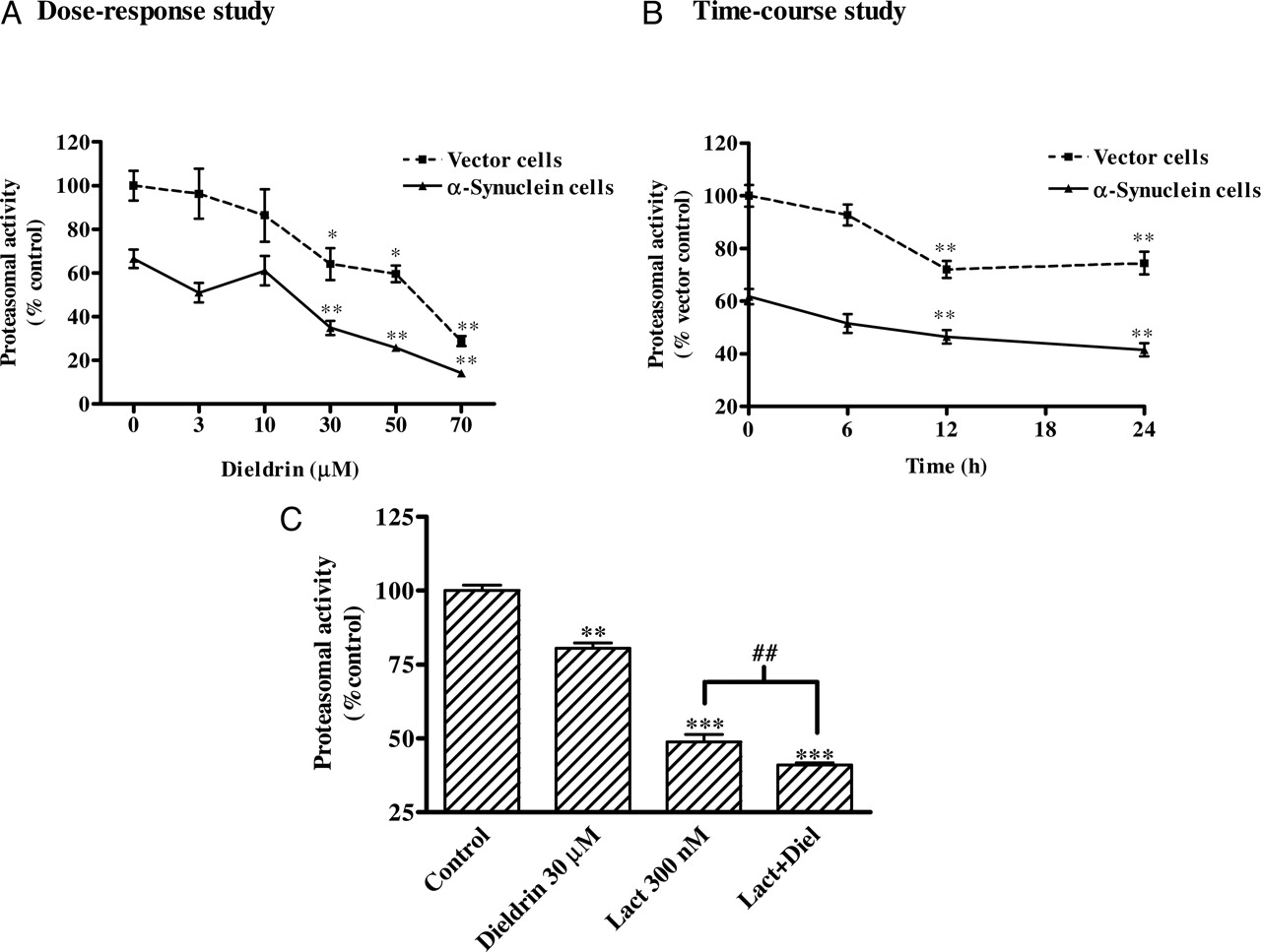 Dieldrin Induces Ubiquitin-Proteasome Dysfunction in α