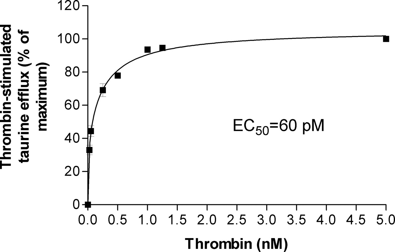 Subnanomolar Concentrations of Thrombin Enhance the Volume-Sensitive