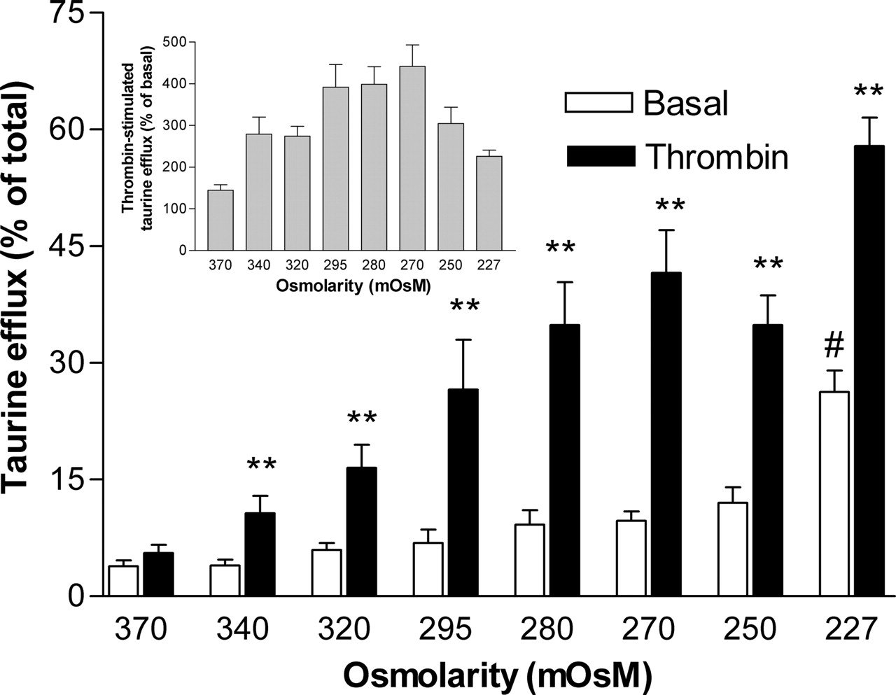 Subnanomolar Concentrations of Thrombin Enhance the Volume