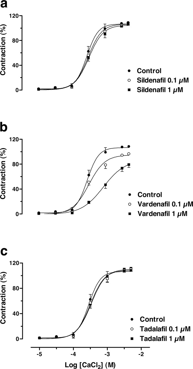 Differential Effects of the Phosphodiesterase Type 5