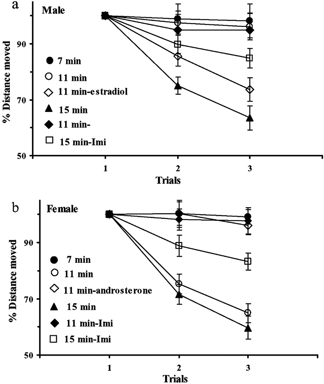 Differential Gender Related Vulnerability To Depression Induction One Two Threeone Threefourone Three13 Download Figure Open In New Tab Powerpoint Fig 1 Sex Differences