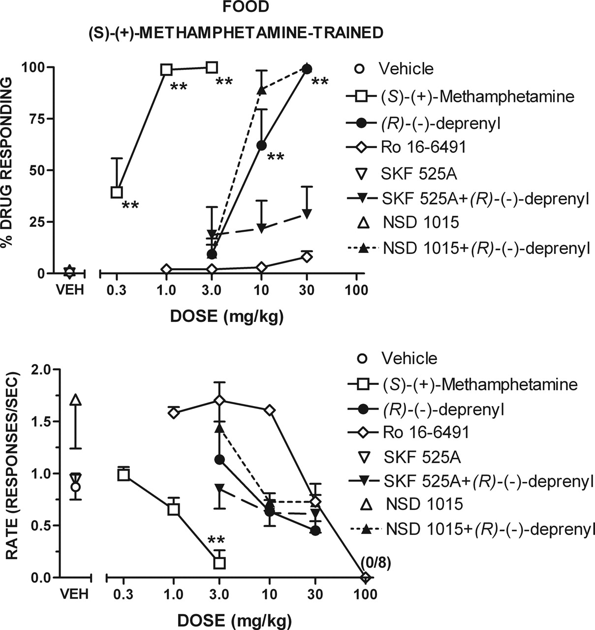 Metabolic Transformation Plays a Primary Role in the Psychostimulant