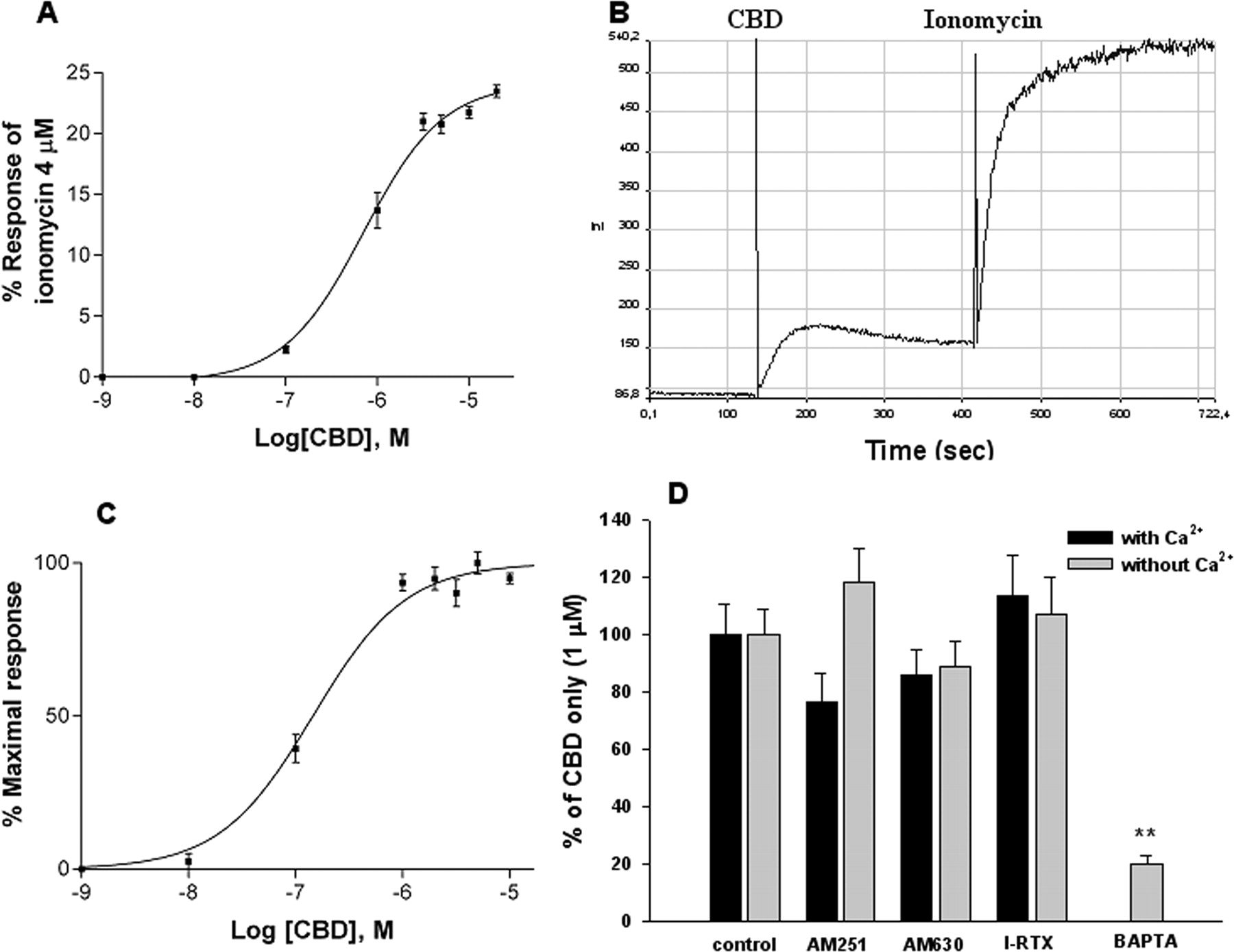 Antitumor Activity Of Plant Cannabinoids With Emphasis On The Effect Test Human Reaction Time 555 Ic Download Figure