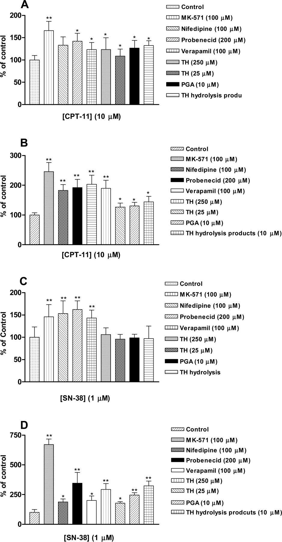 A Mechanistic Study on Reduced Toxicity of Irinotecan by