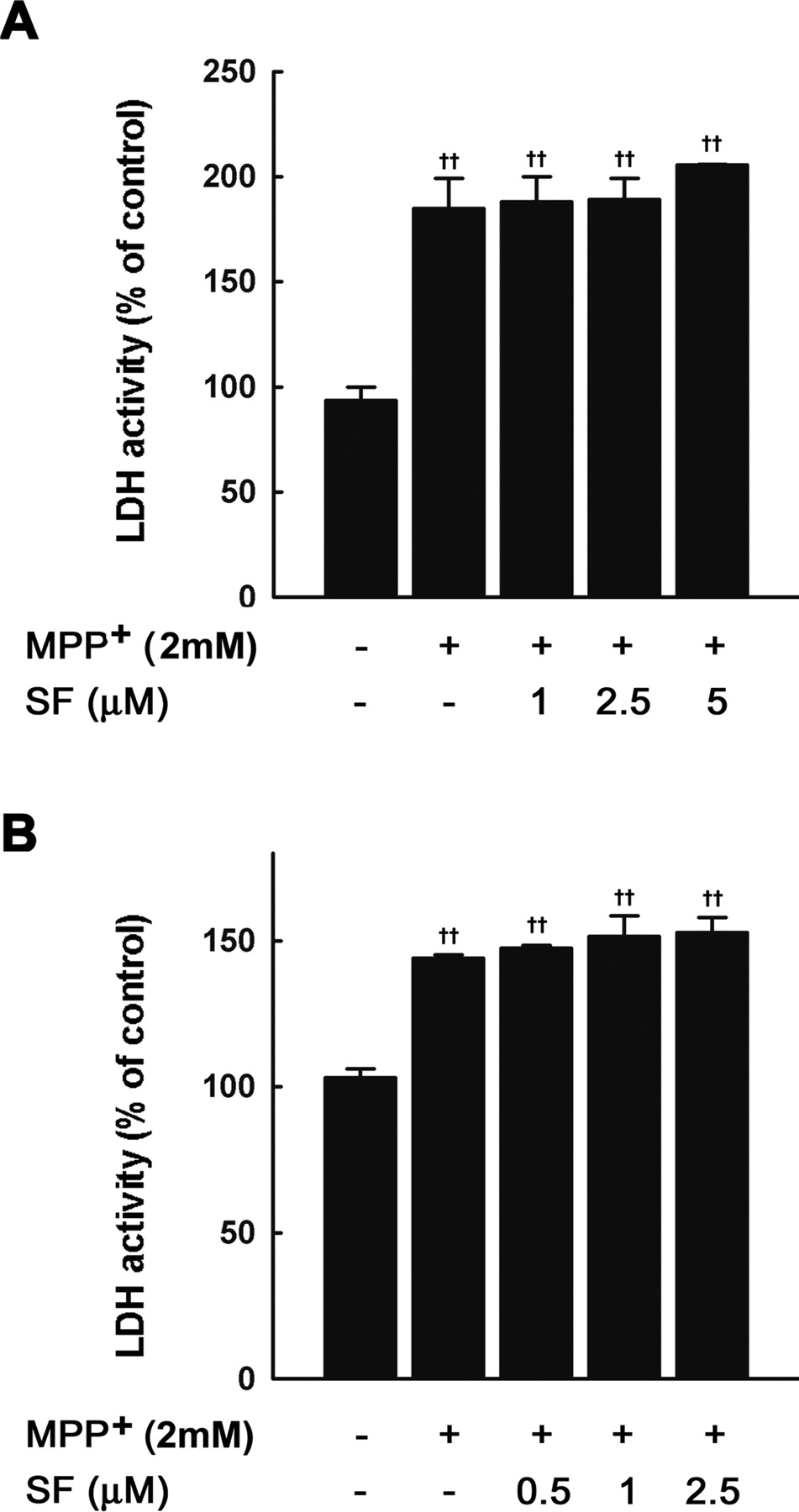 Protective Effect Of Sulforaphane Against Dopaminergic Cell Death 2002 4 6l Triton Engine Diagram Download Figure