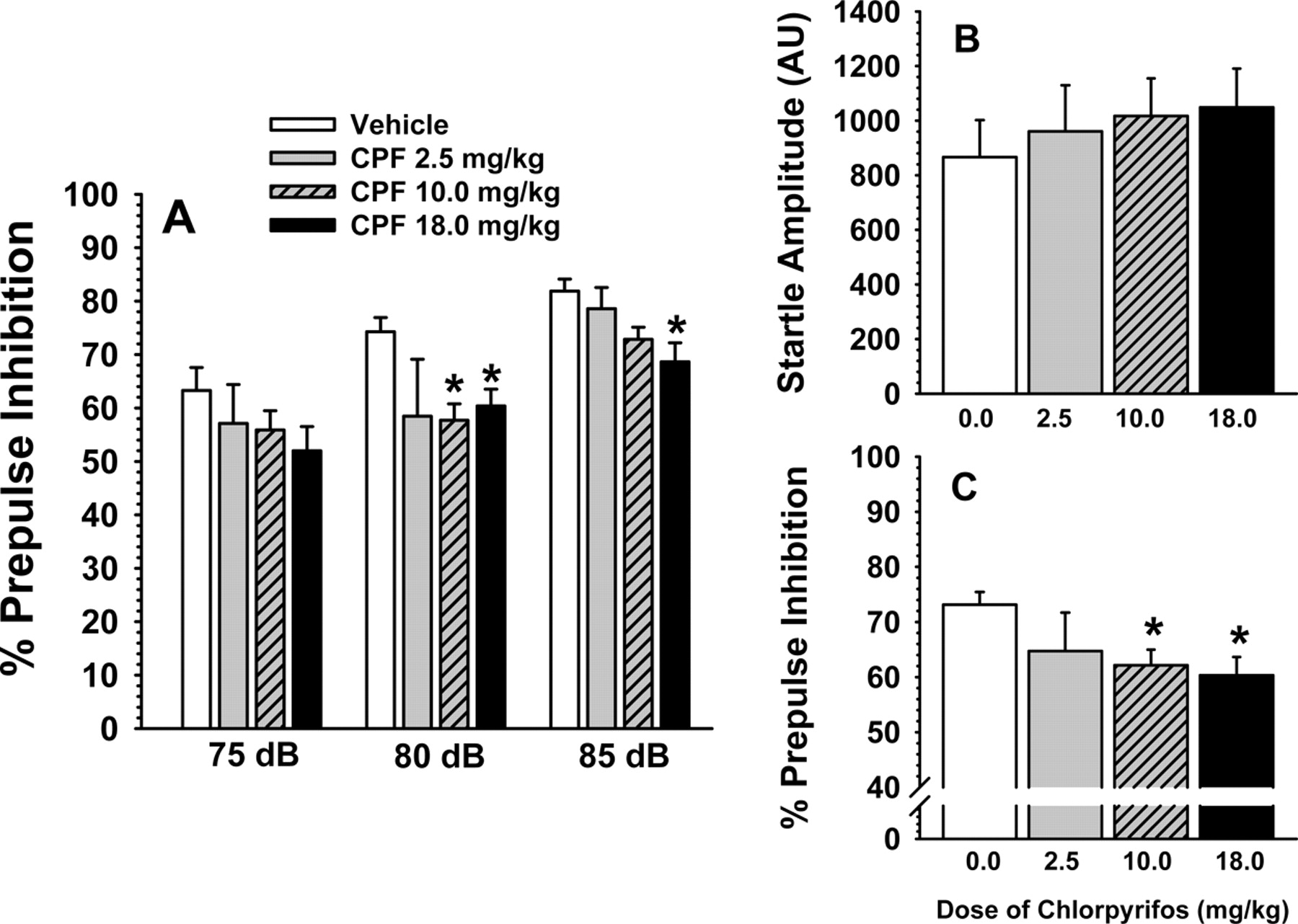 Chronic, Intermittent Exposure to Chlorpyrifos in Rats: Protracted