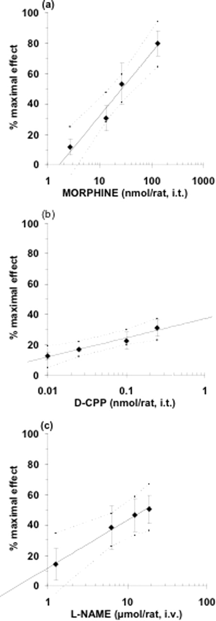 Agmatine Induces Antihyperalgesic Effects in Diabetic Rats and a