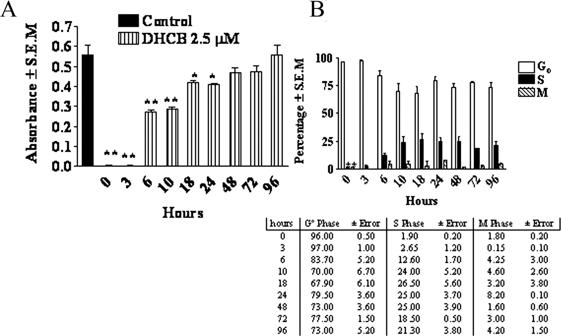 Dihydrocucurbitacin B Inhibits Delayed Type Hypersensitivity