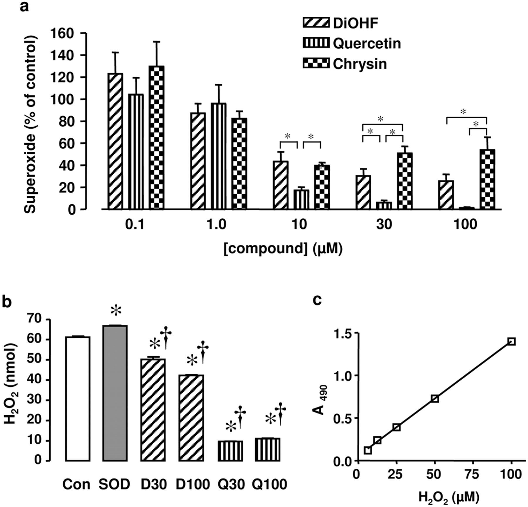Modulation of Nicotinamide Adenine Dinucleotide Phosphate Oxidase