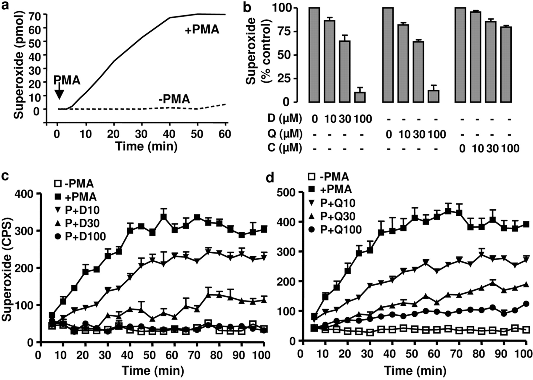 Modulation of Nicotinamide Adenine Dinucleotide Phosphate