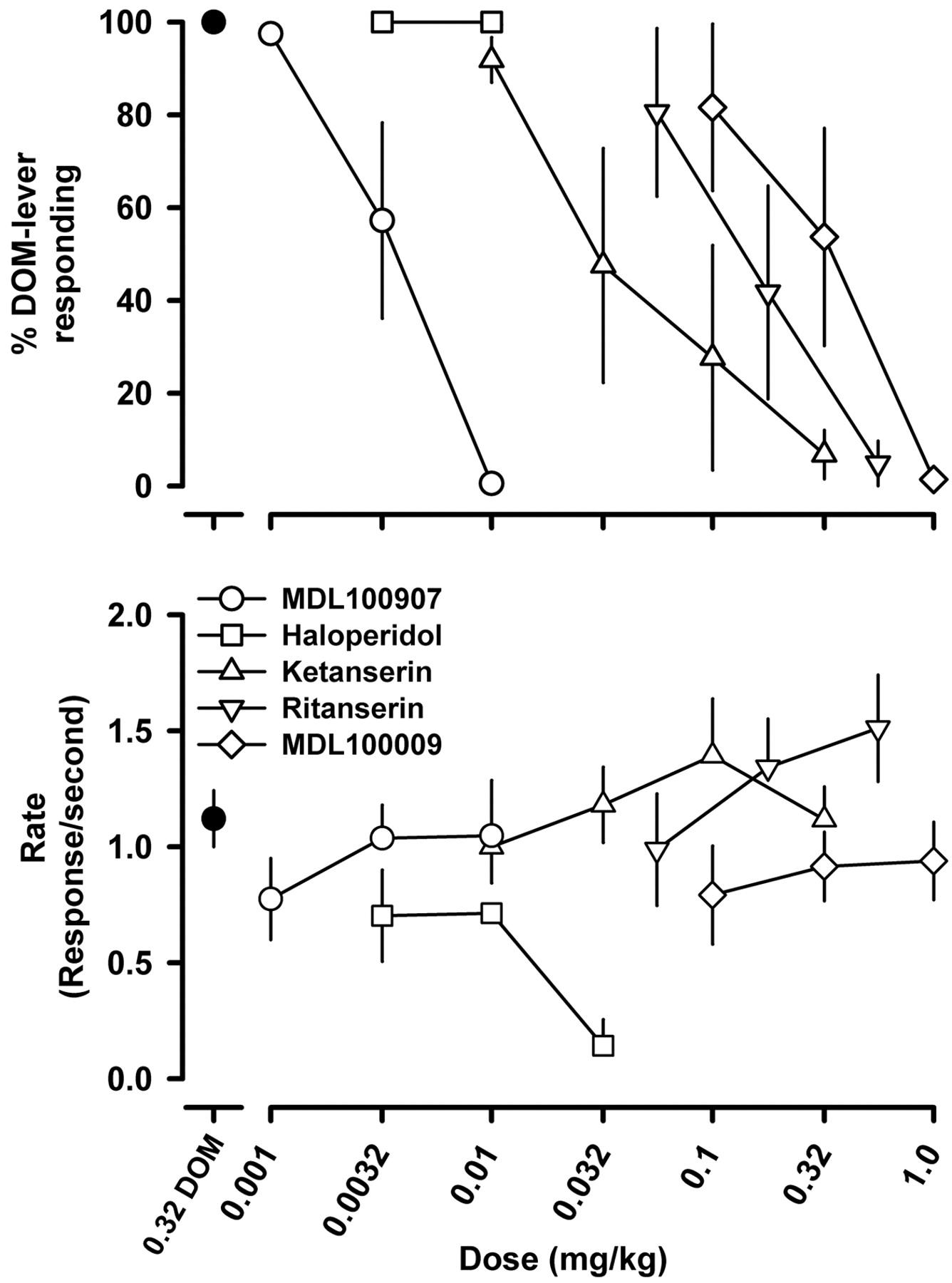 Discriminative Stimulus Effects Of 1 25 Dimethoxy 4 Methylphenyl
