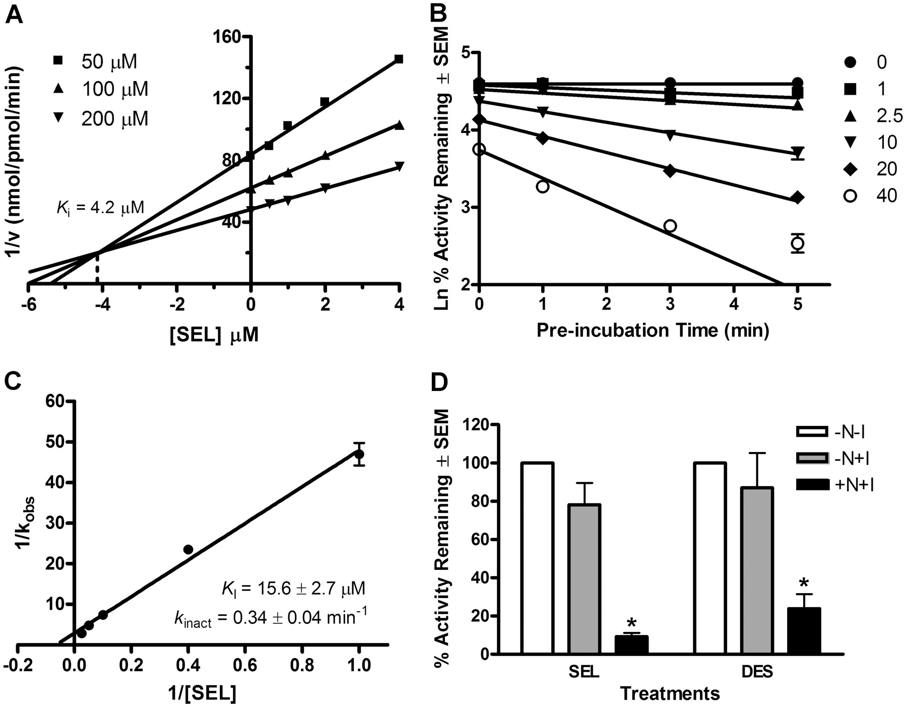 Selegiline Is a Mechanism-Based Inactivator of CYP2A6 Inhibiting
