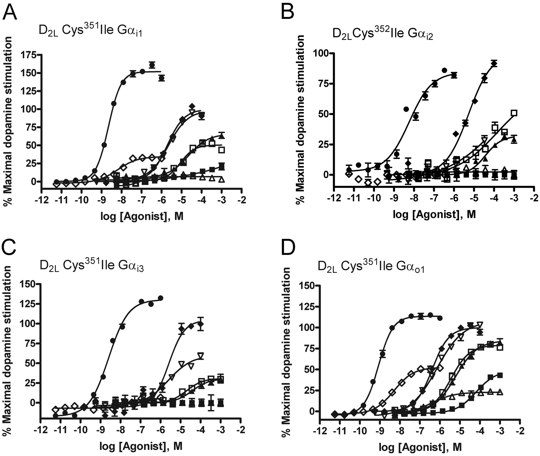 G Protein Coupling And Ligand Selectivity Of The D2l And D3 Dopamine