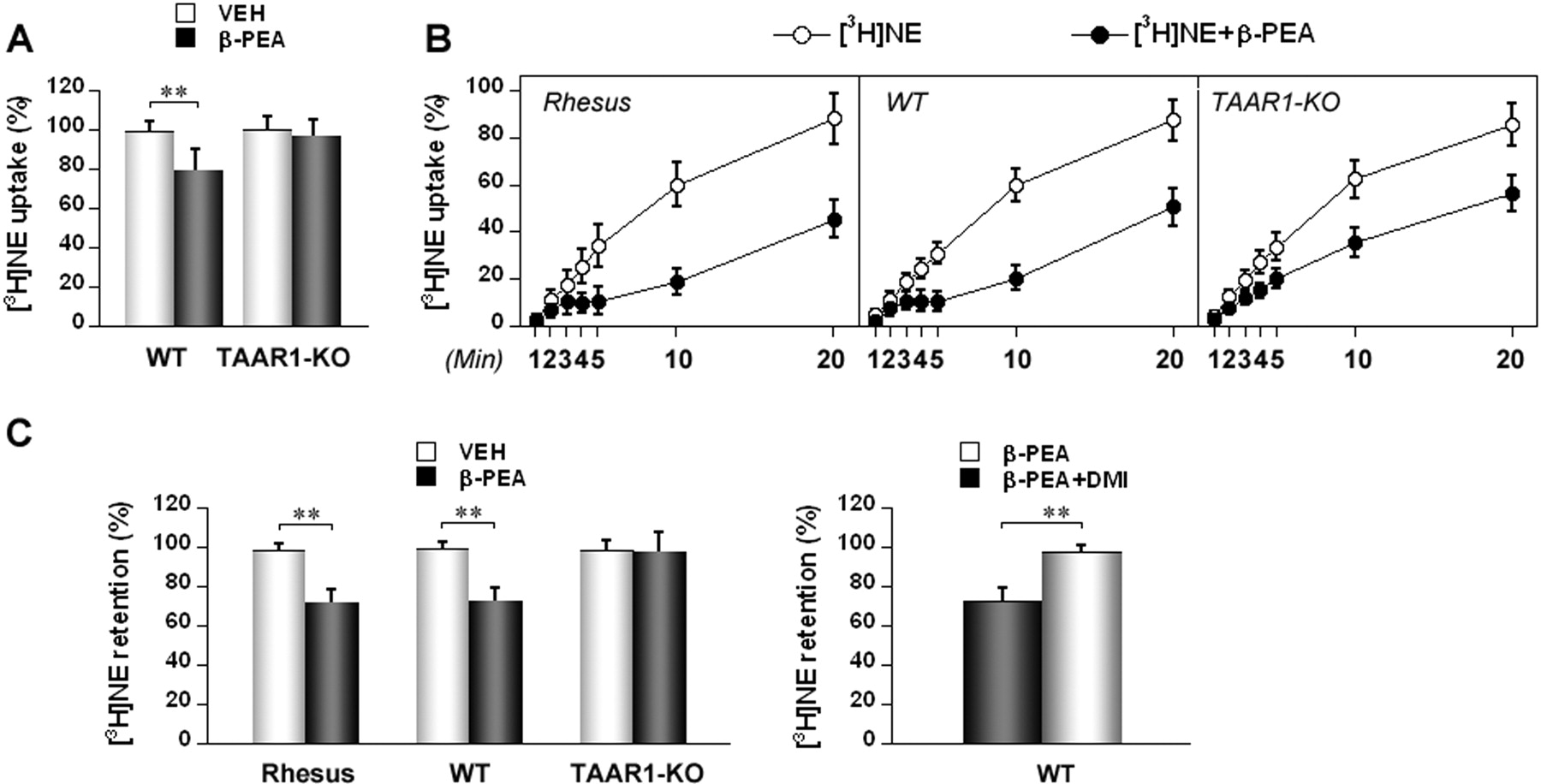 Phenylethylamine Alters Monoamine Transporter Function Via Trace Low Power Optical Interrupter Pdf Modulated Light Received Pl Tone Download Figure