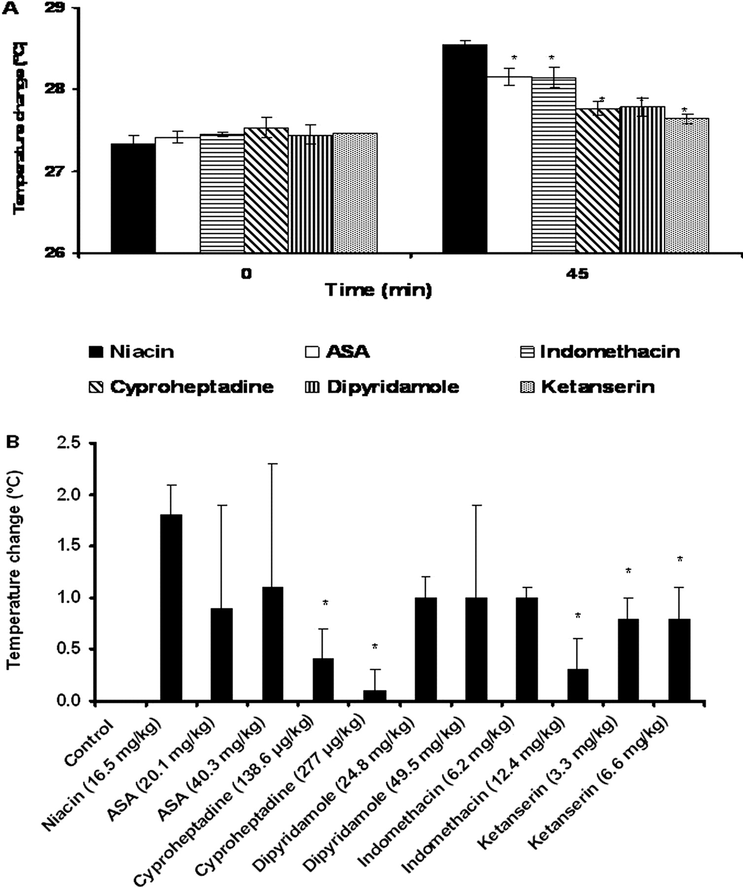 "Niacin-induced ""Flush"" Involves Release of Prostaglandin D2"