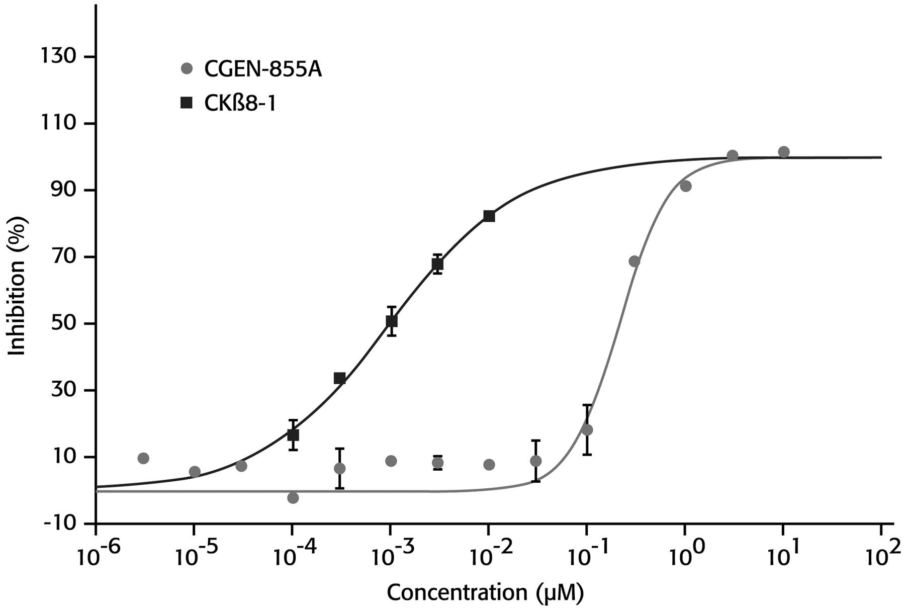 A Novel Peptide Agonist of Formyl-Peptide Receptor-Like 1