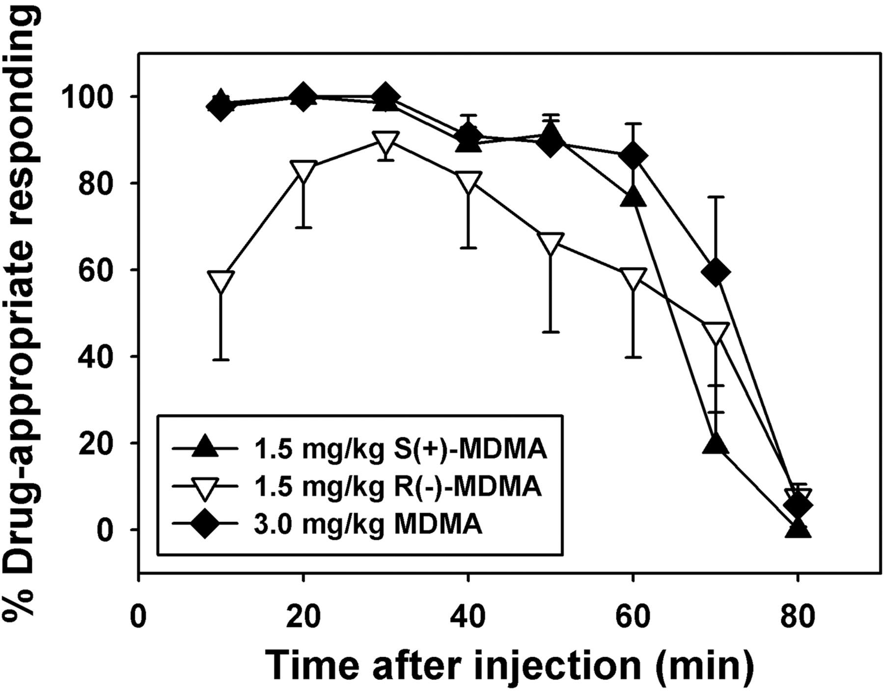 Discriminative Stimulus Effects Of 34 Methylenedioxymethamphetamine