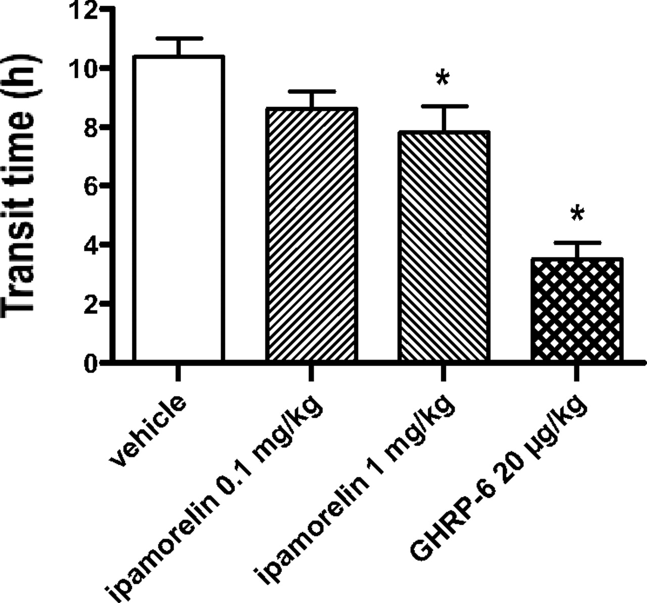 Efficacy of Ipamorelin, a Novel Ghrelin Mimetic, in a Rodent