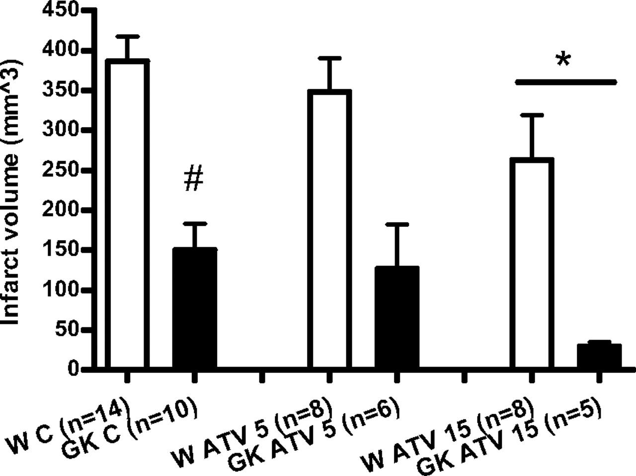 Bmc 150 Atv Wiring Diagram Detailed Diagrams Baja 50 Early Atorvastatin Reduces Hemorrhage After Acute Cerebral Ischemia 50cc