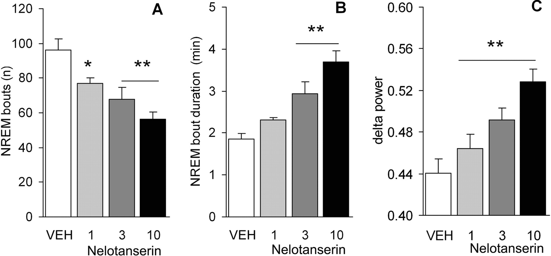 Nelotanserin, a Novel Selective Human 5-Hydroxytryptamine2A