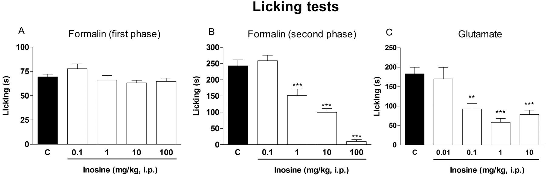 Inosine: instructions for use, description, reviews
