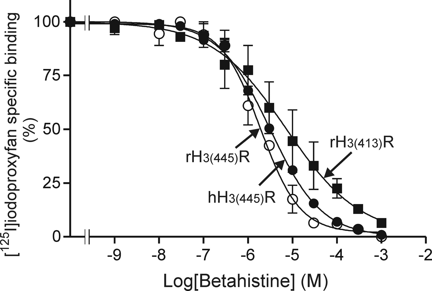 Effects of Betahistine at Histamine H3 Receptors: Mixed Inverse Agonism/Agonism In Vitro and Partial Inverse Agonism In VivoEffects of Betahistine at Histamine H3 Receptors: Mixed Inverse Agonism/Agonism In Vitro and Partial Inverse Agonism In VivoEffects of Betahistine at Histamine H3 Receptors: Mixed Inverse Agonism/Agonism In Vitro and Partial Inverse Agonism In Vivo