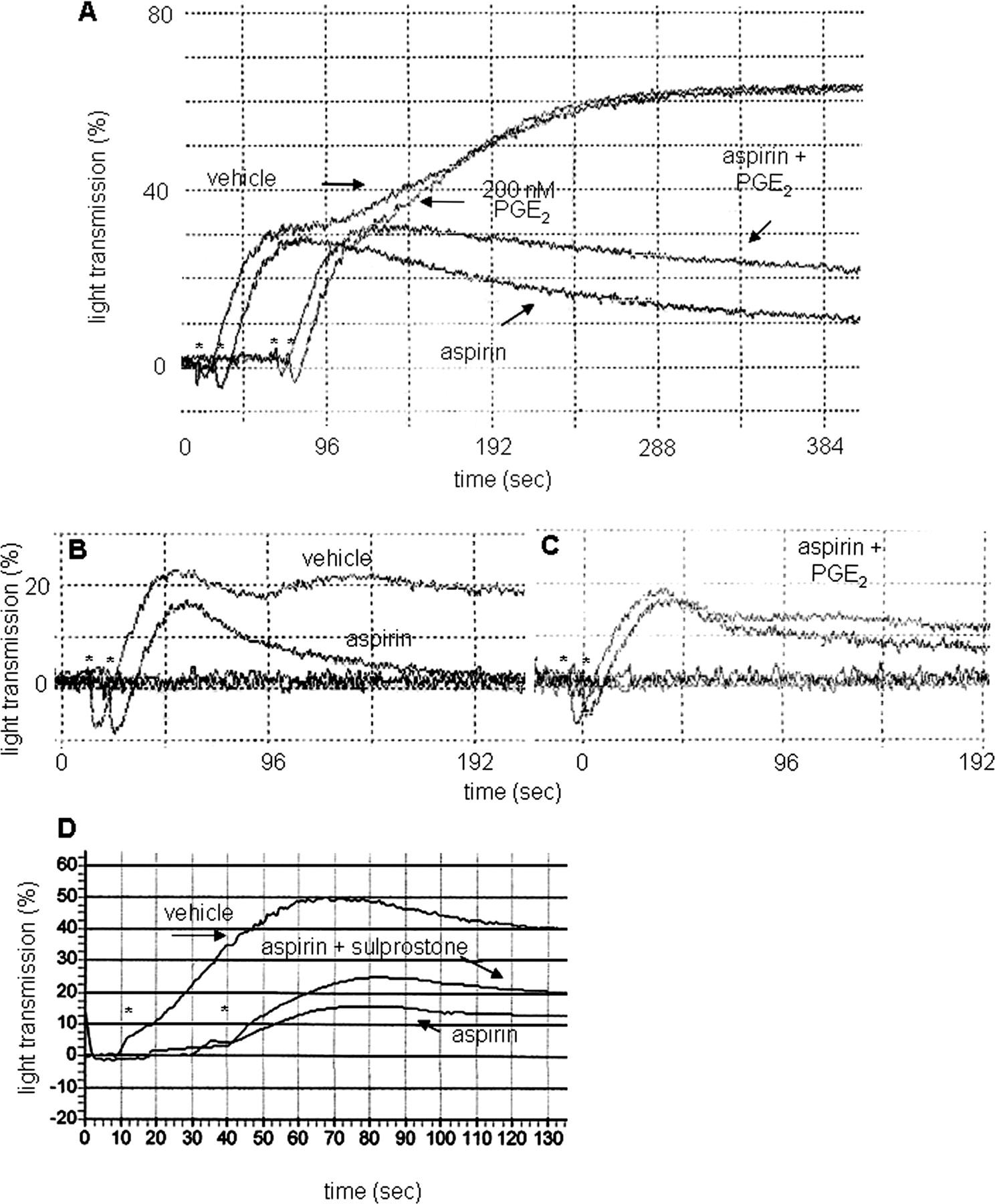 Prostaglandin E2 Differentially Modulates Human Platelet Function Bremis Switch Reversing Wiring Diagram Download Figure