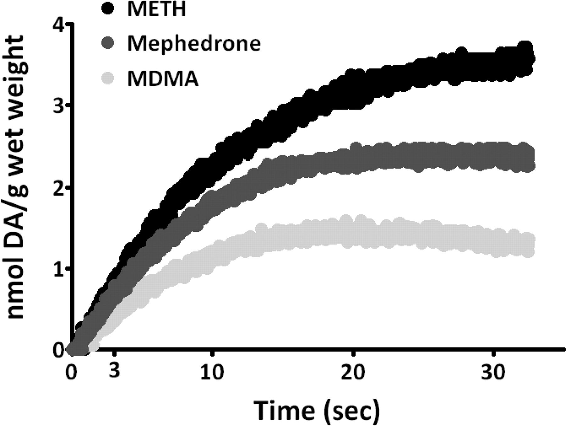 4-Methylmethcathinone (Mephedrone): Neuropharmacological Effects of