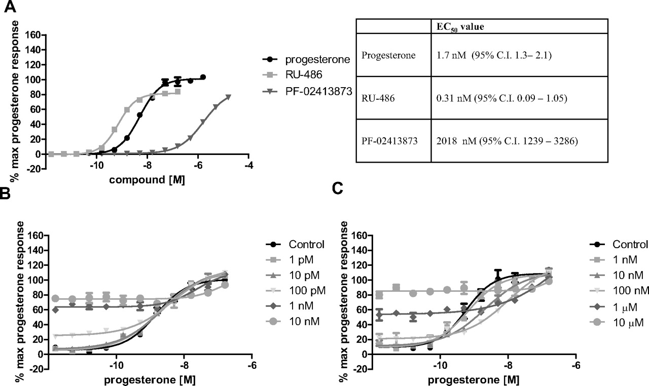 The Translational Efficacy of a Nonsteroidal Progesterone